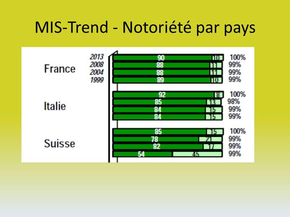 MIS-Trend - Notoriété par pays