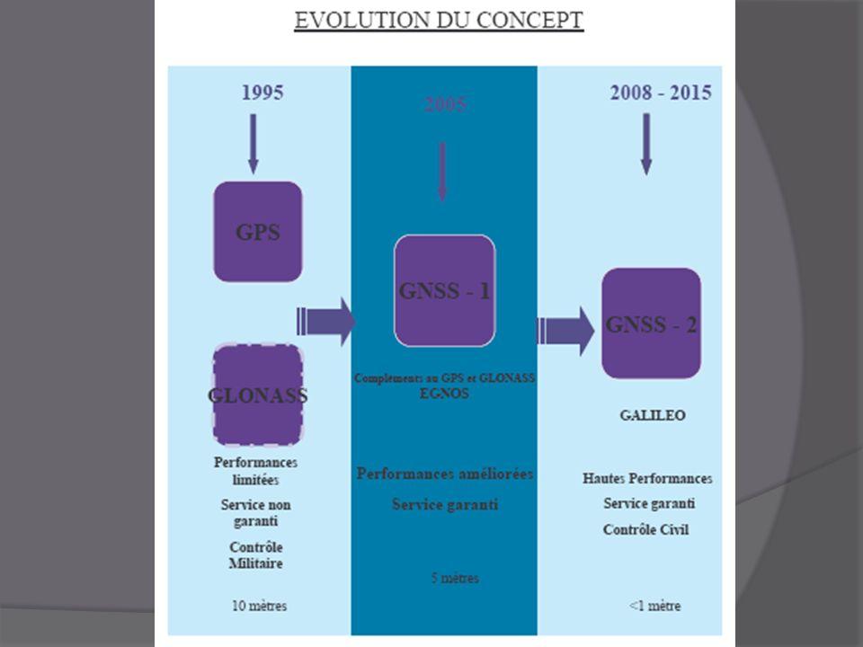 Composition du système GPS : Trois éléments distincts : Le segment spatial Le segment de contrôle Le segment utilisateur