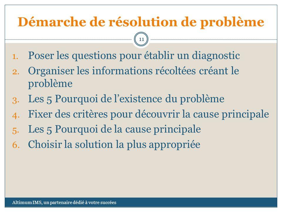 Démarche de résolution de problème 1. Poser les questions pour établir un diagnostic 2. Organiser les informations récoltées créant le problème 3. Les