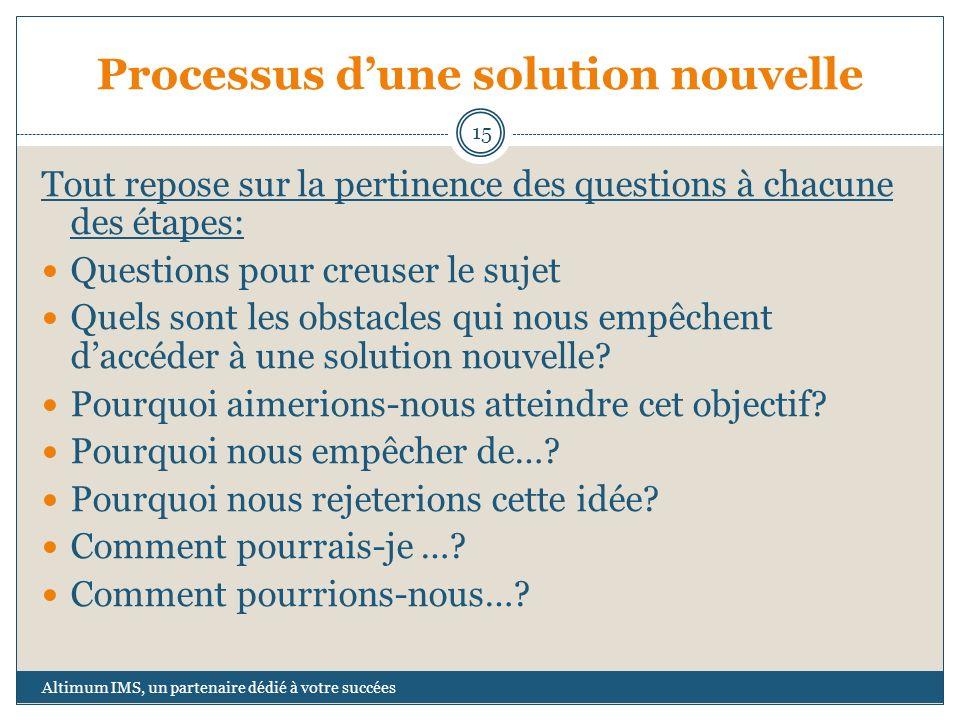Processus dune solution nouvelle Tout repose sur la pertinence des questions à chacune des étapes: Questions pour creuser le sujet Quels sont les obst