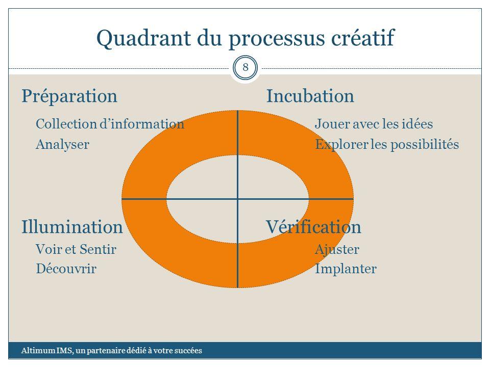 Quadrant du processus créatif PréparationIncubation Collection dinformationJouer avec les idées AnalyserExplorer les possibilités IlluminationVérifica