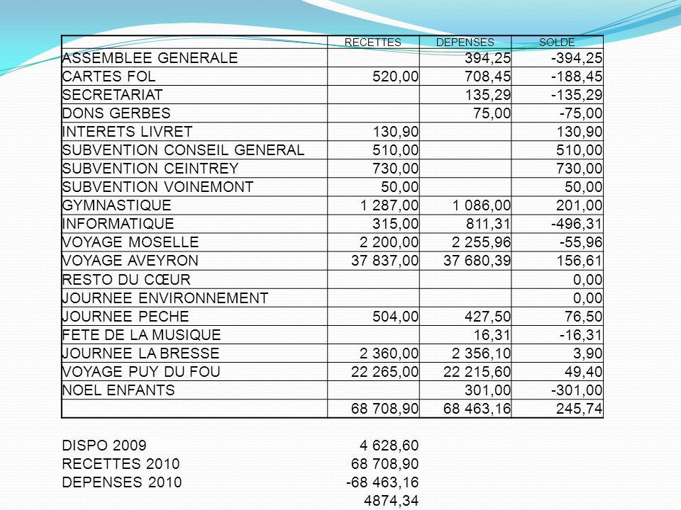 RECETTESDEPENSESSOLDE ASSEMBLEE GENERALE 394,25-394,25 CARTES FOL520,00708,45-188,45 SECRETARIAT 135,29-135,29 DONS GERBES 75,00-75,00 INTERETS LIVRET130,90 SUBVENTION CONSEIL GENERAL510,00 SUBVENTION CEINTREY730,00 SUBVENTION VOINEMONT50,00 GYMNASTIQUE1 287,001 086,00201,00 INFORMATIQUE315,00811,31-496,31 VOYAGE MOSELLE2 200,002 255,96-55,96 VOYAGE AVEYRON37 837,0037 680,39156,61 RESTO DU CŒUR 0,00 JOURNEE ENVIRONNEMENT 0,00 JOURNEE PECHE504,00427,5076,50 FETE DE LA MUSIQUE 16,31-16,31 JOURNEE LA BRESSE2 360,002 356,103,90 VOYAGE PUY DU FOU22 265,0022 215,6049,40 NOEL ENFANTS 301,00-301,00 68 708,9068 463,16245,74 DISPO 20094 628,60 RECETTES 201068 708,90 DEPENSES 2010-68 463,16 4874,34