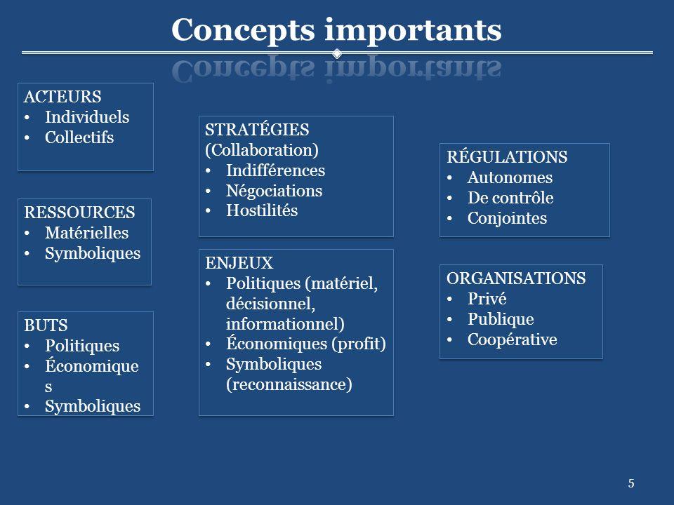 5 ACTEURS Individuels Collectifs ACTEURS Individuels Collectifs BUTS Politiques Économique s Symboliques BUTS Politiques Économique s Symboliques RESSOURCES Matérielles Symboliques RESSOURCES Matérielles Symboliques STRATÉGIES (Collaboration) Indifférences Négociations Hostilités STRATÉGIES (Collaboration) Indifférences Négociations Hostilités ORGANISATIONS Privé Publique Coopérative ORGANISATIONS Privé Publique Coopérative RÉGULATIONS Autonomes De contrôle Conjointes RÉGULATIONS Autonomes De contrôle Conjointes ENJEUX Politiques (matériel, décisionnel, informationnel) Économiques (profit) Symboliques (reconnaissance) ENJEUX Politiques (matériel, décisionnel, informationnel) Économiques (profit) Symboliques (reconnaissance)