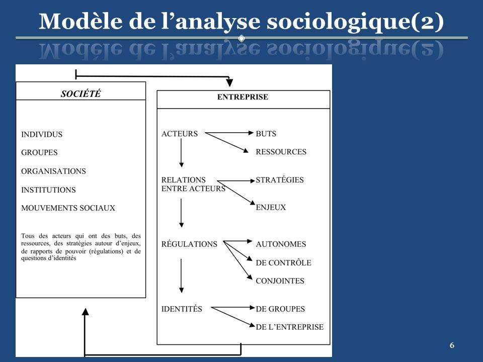 7 Individuel s Collectifs Individuel s Collectifs Politiques Économiques Symboliques Politiques Économiques Symboliques Matérielles Symboliques Matérielles Symboliques Coordination pour prod.
