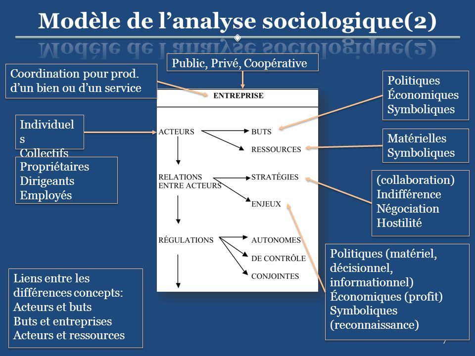 28 « Dun point de vue sociologique, lentreprise est une réalité sociale complexe.