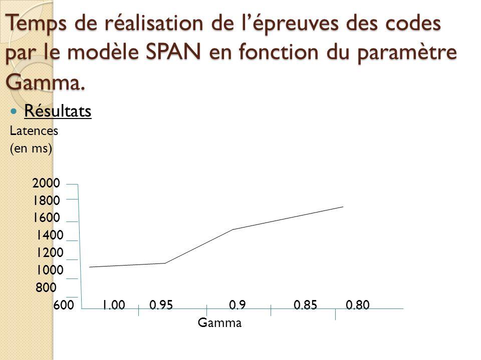 Temps de réalisation de lépreuves des codes par le modèle SPAN en fonction du paramètre Gamma.
