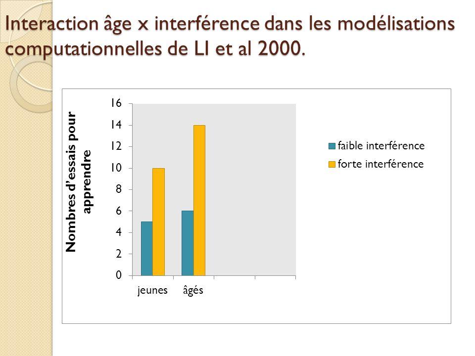 Interaction âge x interférence dans les modélisations computationnelles de LI et al 2000.