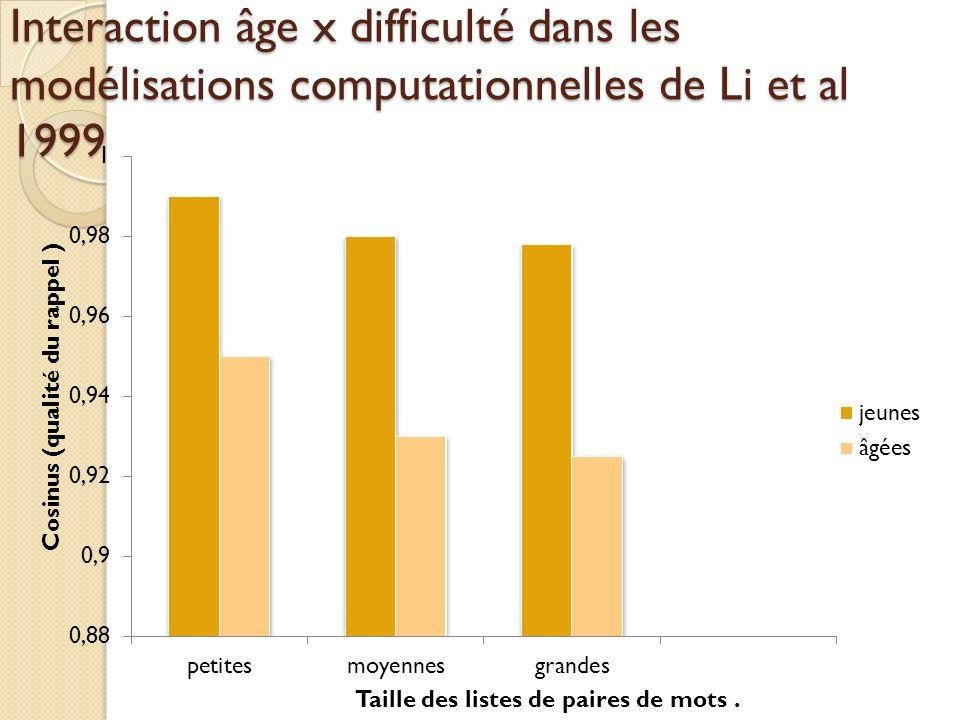 Interaction âge x difficulté dans les modélisations computationnelles de Li et al 1999