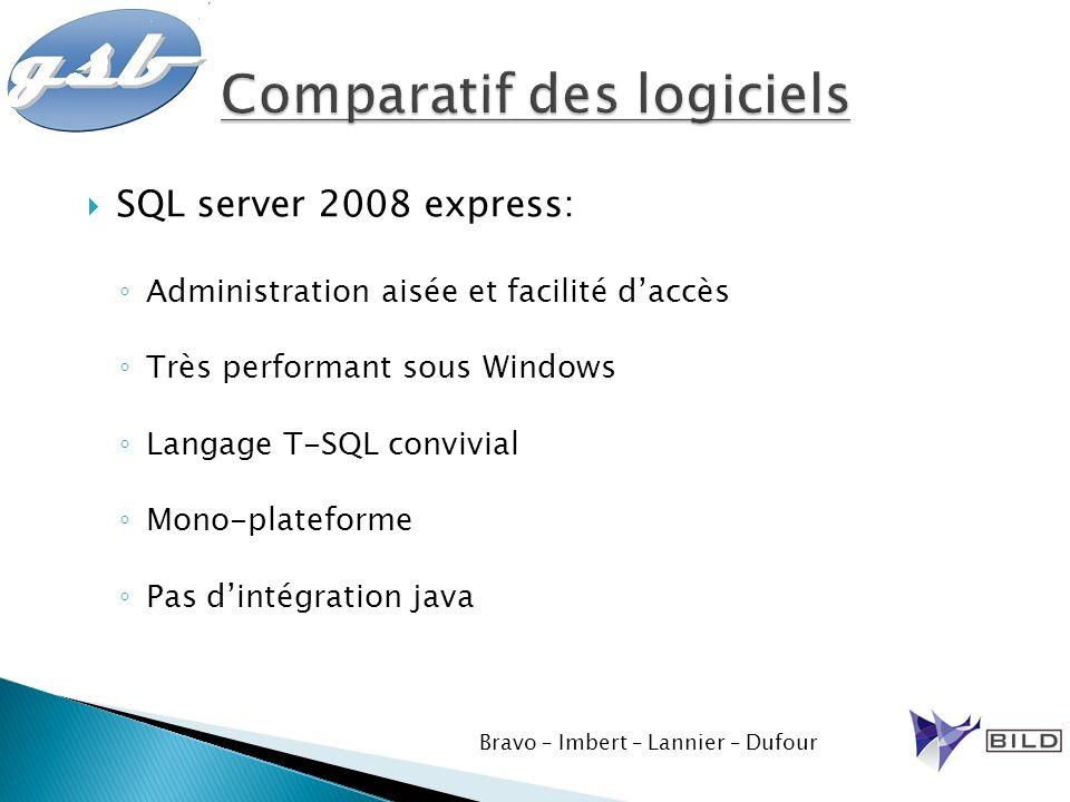 SQL server 2008 express: Administration aisée et facilité daccès Très performant sous Windows Langage T-SQL convivial Mono-plateforme Pas dintégration