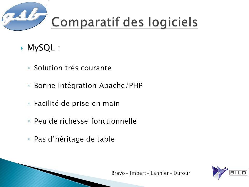 MySQL : Solution très courante Bonne intégration Apache/PHP Facilité de prise en main Peu de richesse fonctionnelle Pas dhéritage de table Bravo – Imb