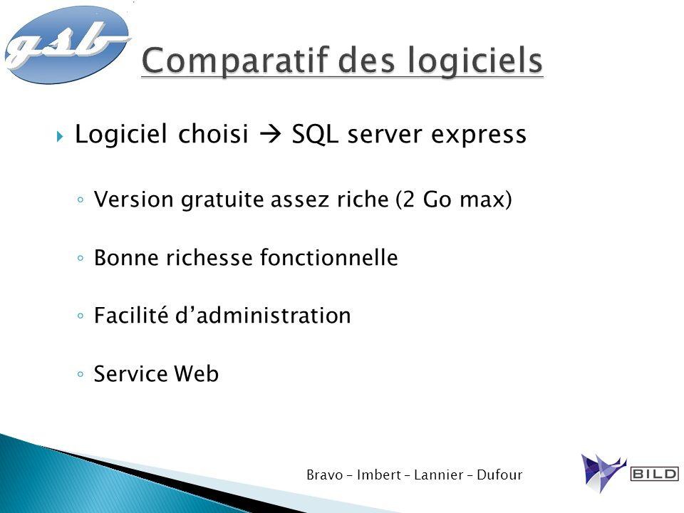 Logiciel choisi SQL server express Version gratuite assez riche (2 Go max) Bonne richesse fonctionnelle Facilité dadministration Service Web Bravo – I