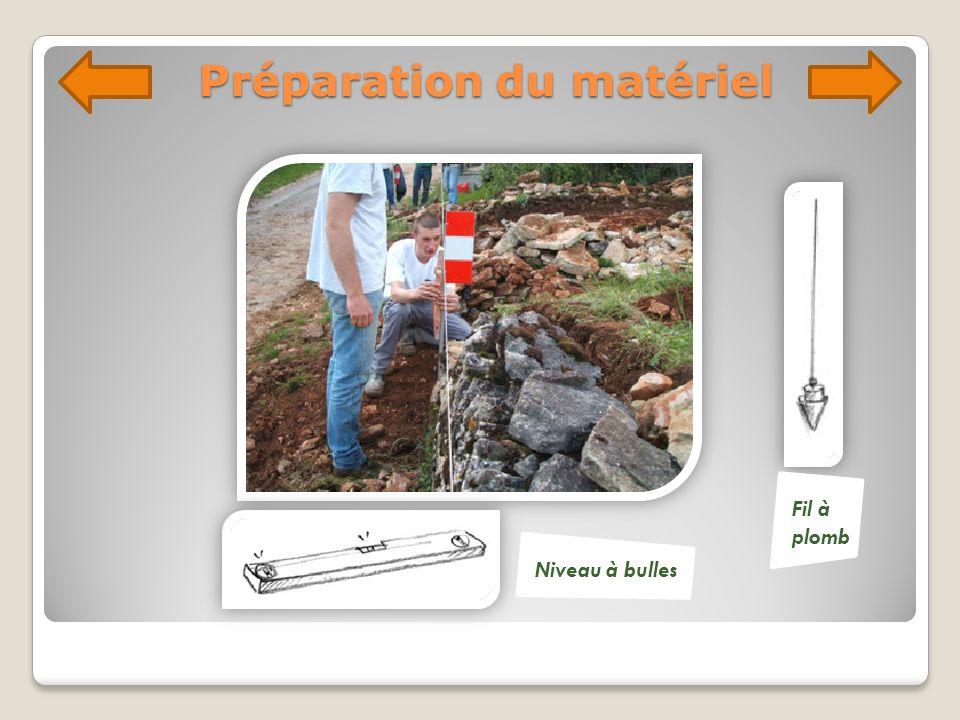 Préparation du matériel Repérer les dangers éventuels.