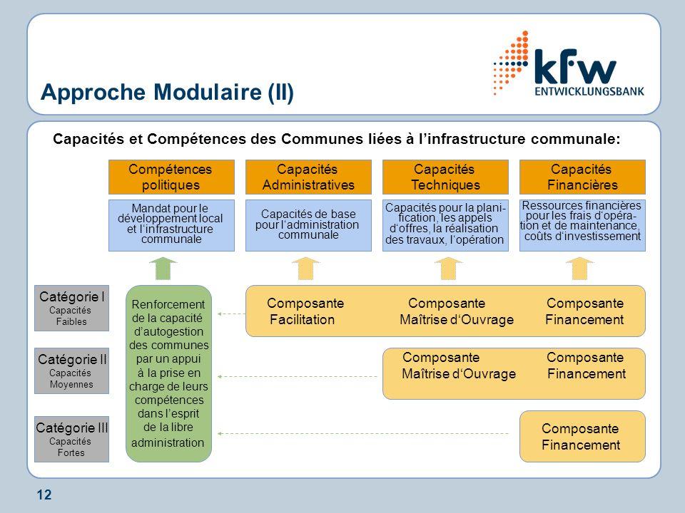 12 Approche Modulaire (II) Capacités et Compétences des Communes liées à linfrastructure communale: Capacités Techniques Capacités Financières Capacit
