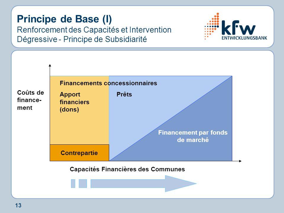 13 Principe de Base (I) Renforcement des Capacités et Intervention Dégressive - Principe de Subsidiarité Capacités Financières des Communes Financemen