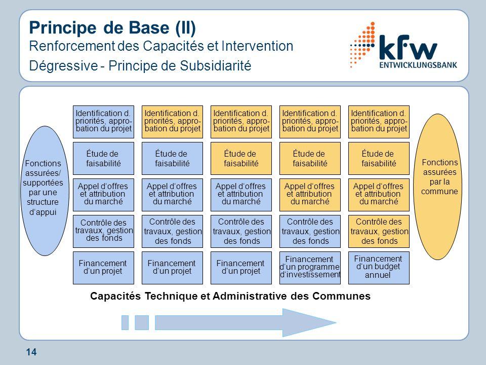 14 Principe de Base (II) Renforcement des Capacités et Intervention Dégressive - Principe de Subsidiarité Capacités Technique et Administrative des Co