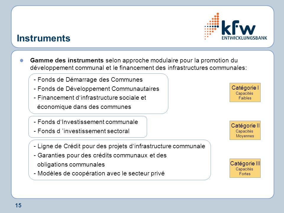 15 Instruments Gamme des instruments selon approche modulaire pour la promotion du développement communal et le financement des infrastructures commun