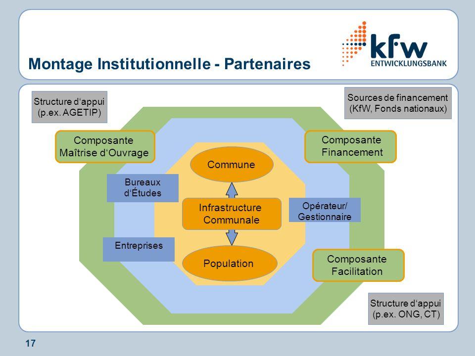 17 Montage Institutionnelle - Partenaires Commune Entreprises Bureaux dÉtudes Infrastructure Communale Population Composante Financement Composante Ma