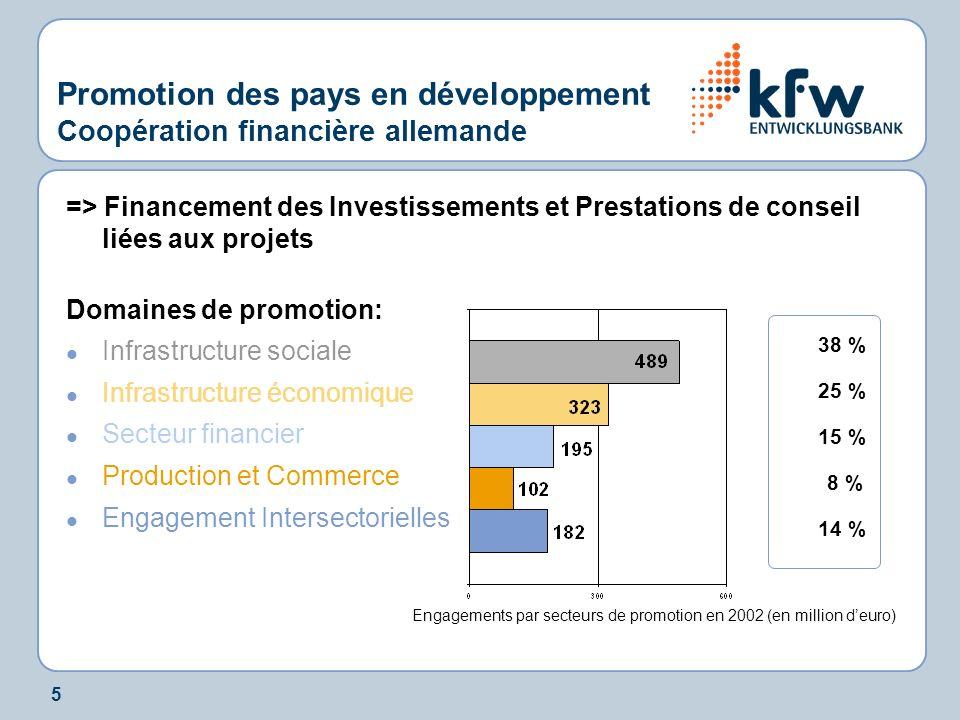 5 Promotion des pays en développement Coopération financière allemande => Financement des Investissements et Prestations de conseil liées aux projets