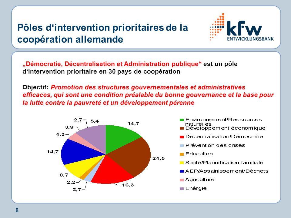 8 Pôles dintervention prioritaires de la coopération allemande Démocratie, Décentralisation et Administration publique Démocratie, Décentralisation et