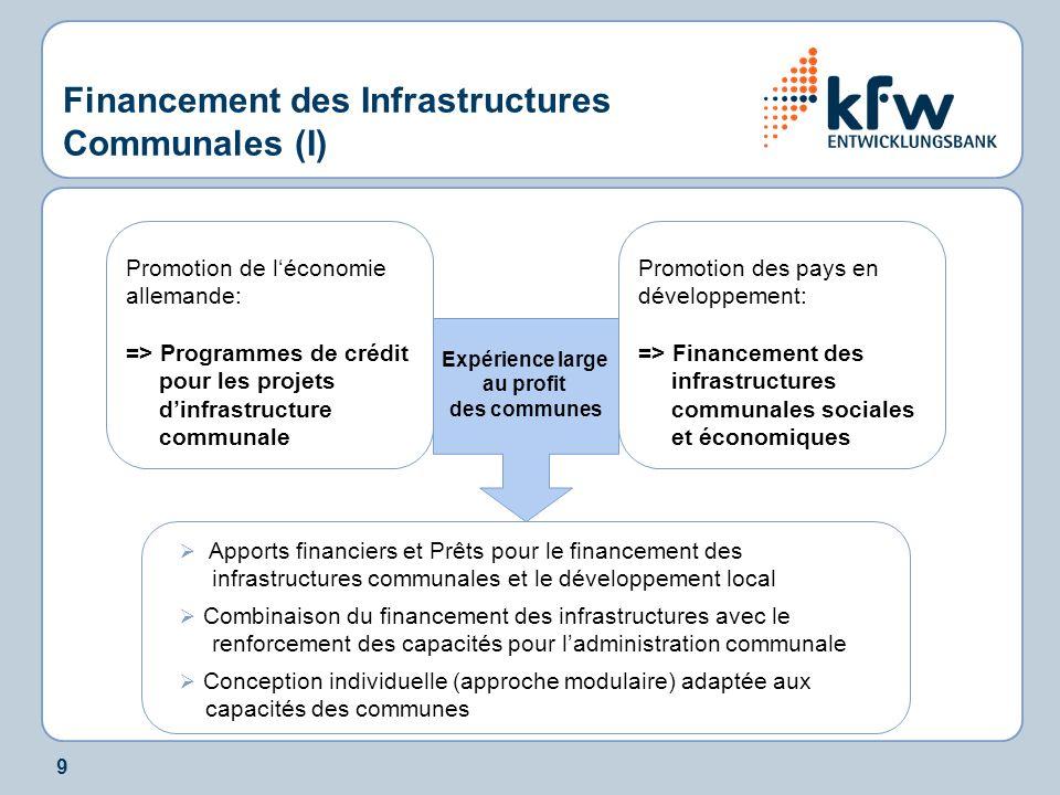 9 Financement des Infrastructures Communales (I) Promotion de léconomie allemande: => Programmes de crédit pour les projets dinfrastructure communale