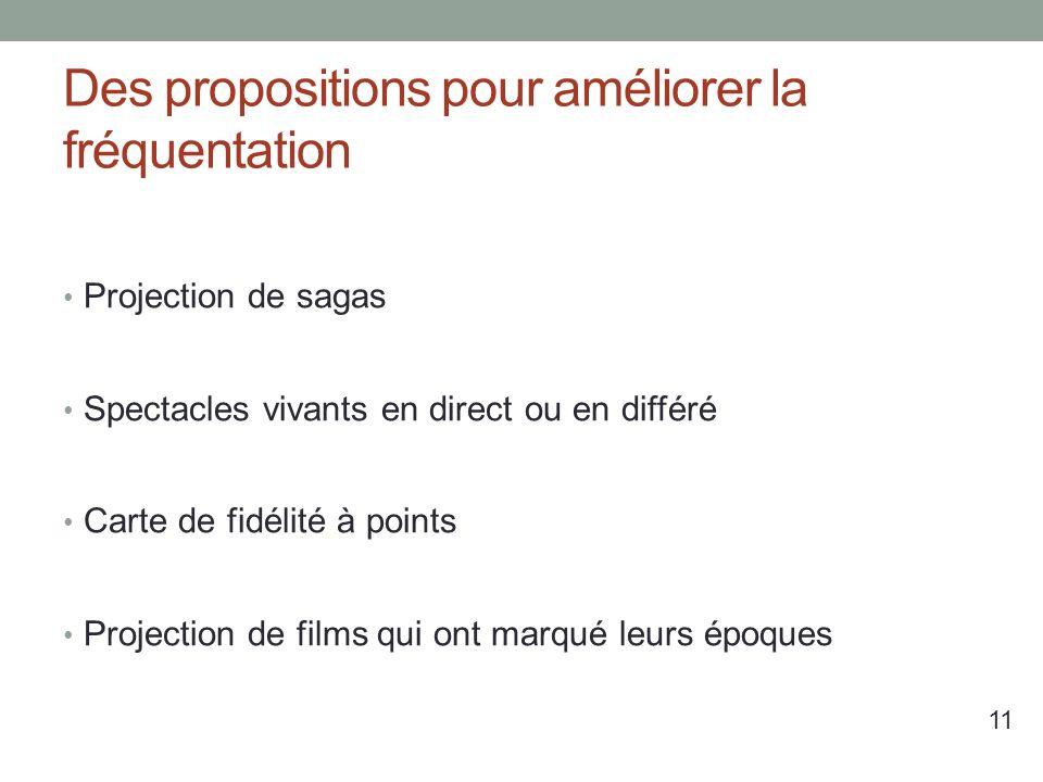 Des propositions pour améliorer la fréquentation Projection de sagas Spectacles vivants en direct ou en différé Carte de fidélité à points Projection de films qui ont marqué leurs époques 11