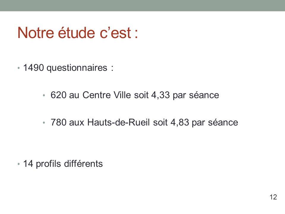 Notre étude cest : 1490 questionnaires : 620 au Centre Ville soit 4,33 par séance 780 aux Hauts-de-Rueil soit 4,83 par séance 14 profils différents 12