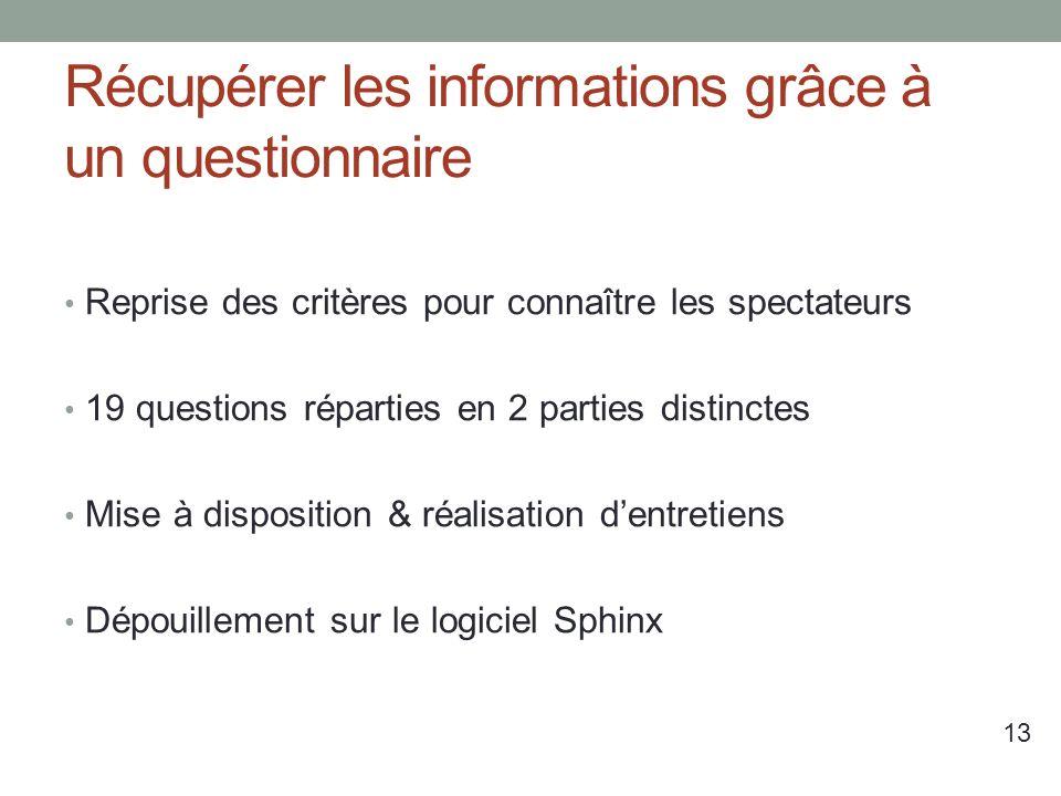 Récupérer les informations grâce à un questionnaire Reprise des critères pour connaître les spectateurs 19 questions réparties en 2 parties distinctes