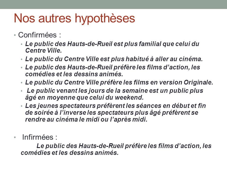 Nos autres hypothèses Confirmées : Le public des Hauts-de-Rueil est plus familial que celui du Centre Ville.