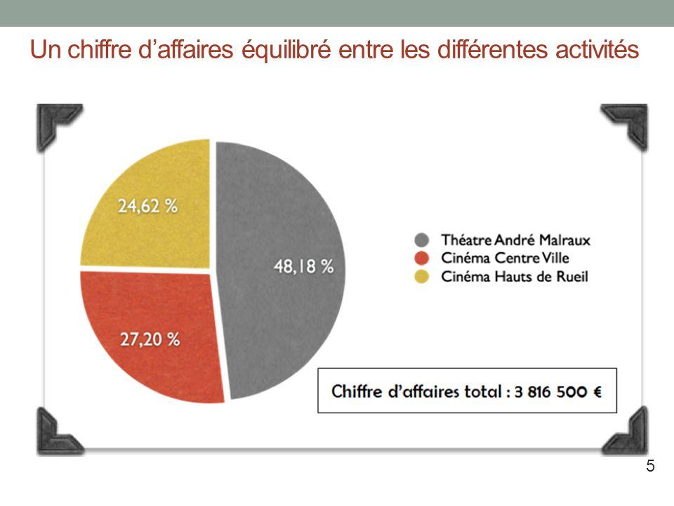 Un chiffre daffaires équilibré entre les différentes activités Une très bonne gestion des cinémas Ariel (Chiffres 2011) Deux cinémas Ariel Centre-Vill