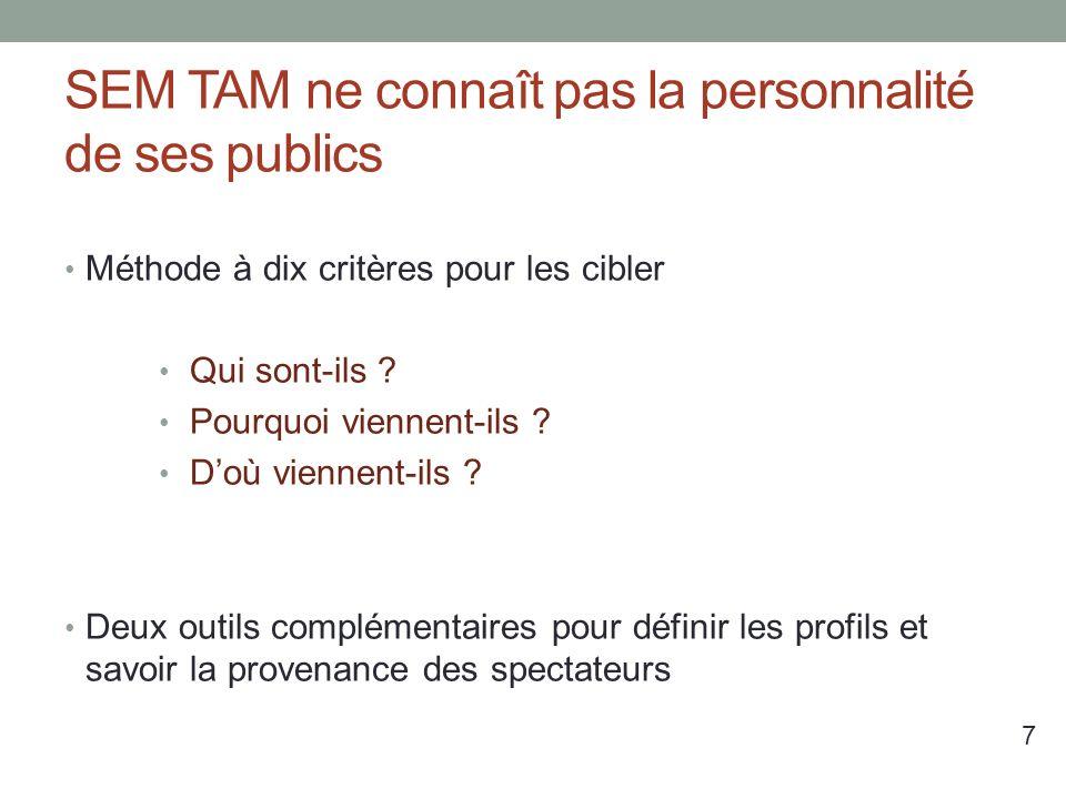 SEM TAM ne connaît pas la personnalité de ses publics Méthode à dix critères pour les cibler Qui sont-ils .