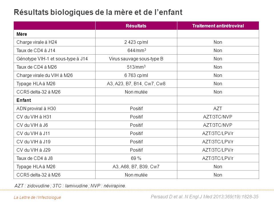 La Lettre de lInfectiologue Persaud D et al.