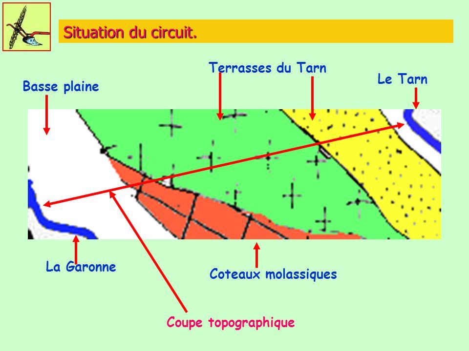 Situation du circuit.