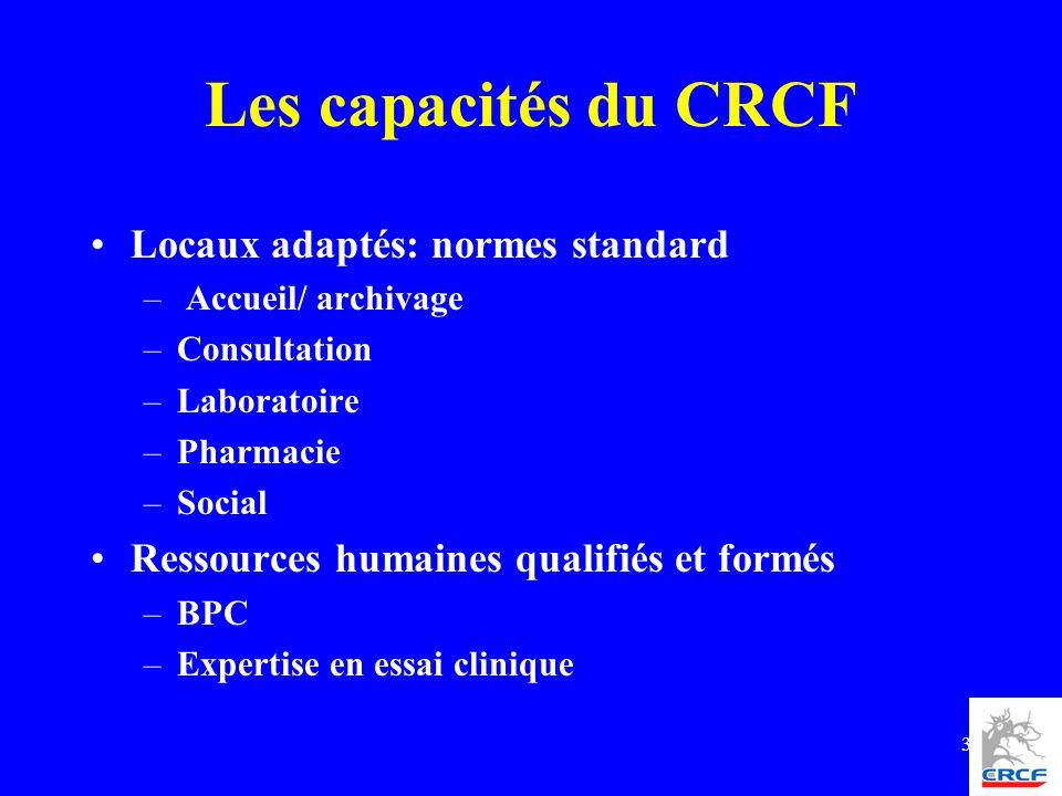 3 Les capacités du CRCF Locaux adaptés: normes standard – Accueil/ archivage –Consultation –Laboratoire –Pharmacie –Social Ressources humaines qualifi