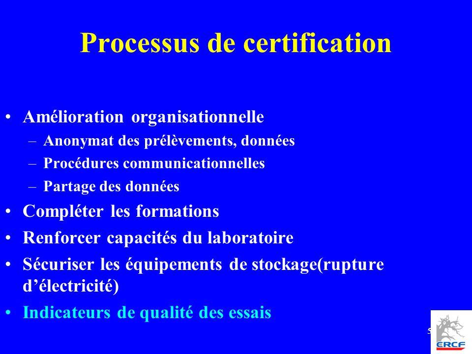 5 Processus de certification Amélioration organisationnelle –Anonymat des prélèvements, données –Procédures communicationnelles –Partage des données C