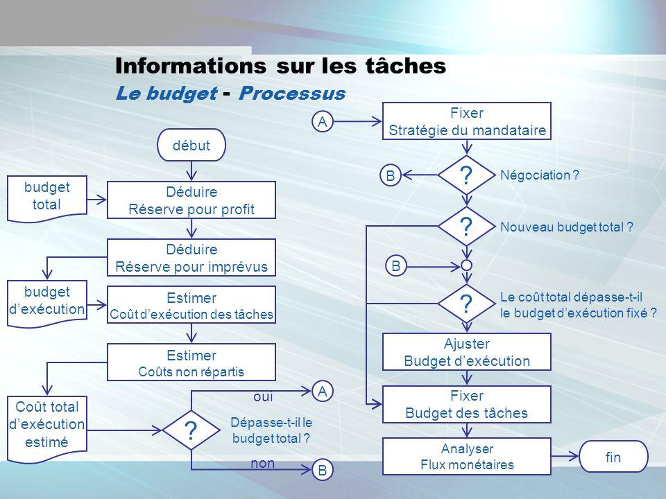 14 Informations sur les tâches Le budget - Processus début budget total Déduire Réserve pour profit Déduire Réserve pour imprévus budget dexécution Es