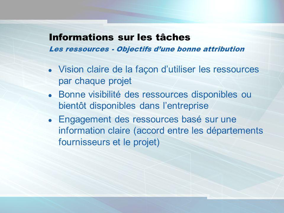 2 Informations sur les tâches Les ressources - Objectifs dune bonne attribution Vision claire de la façon dutiliser les ressources par chaque projet B