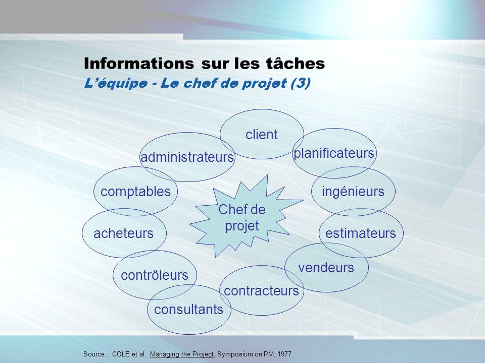 7 Informations sur les tâches Léquipe - Le chef de projet (3) Source : COLE et al. Managing the Project, Symposium on PM, 1977. Chef de projet contrac