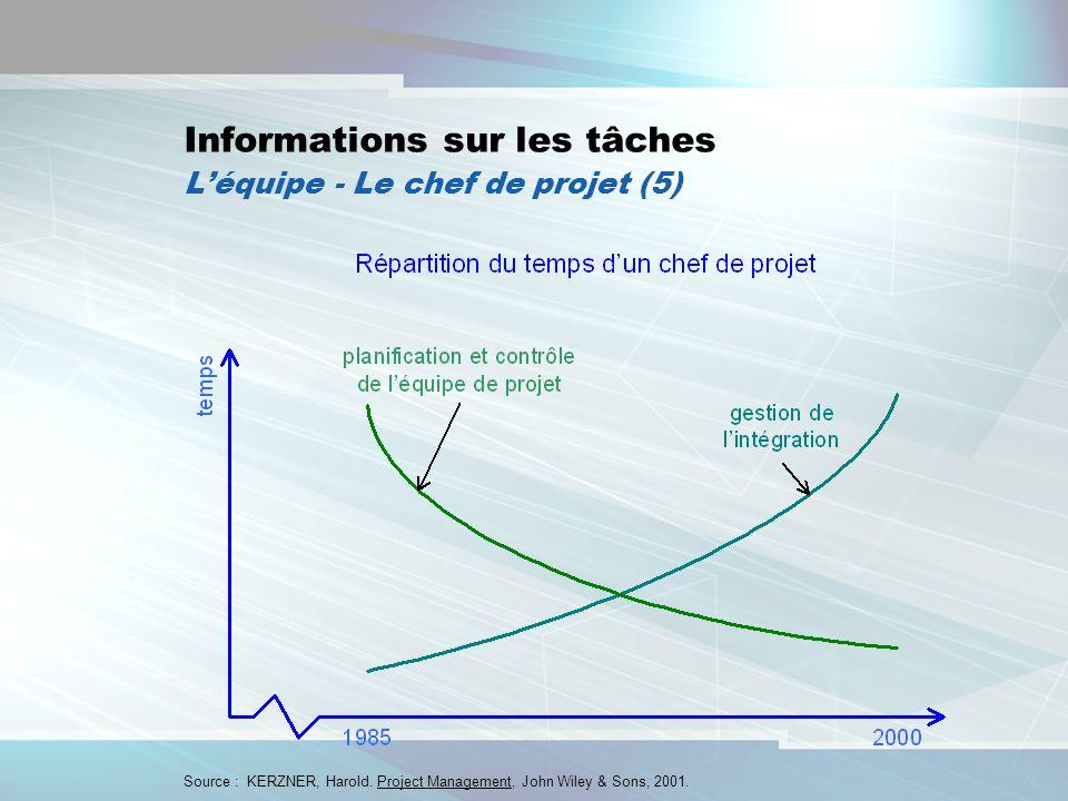 9 Informations sur les tâches Léquipe - Le chef de projet (5) Source : KERZNER, Harold. Project Management, John Wiley & Sons, 2001.