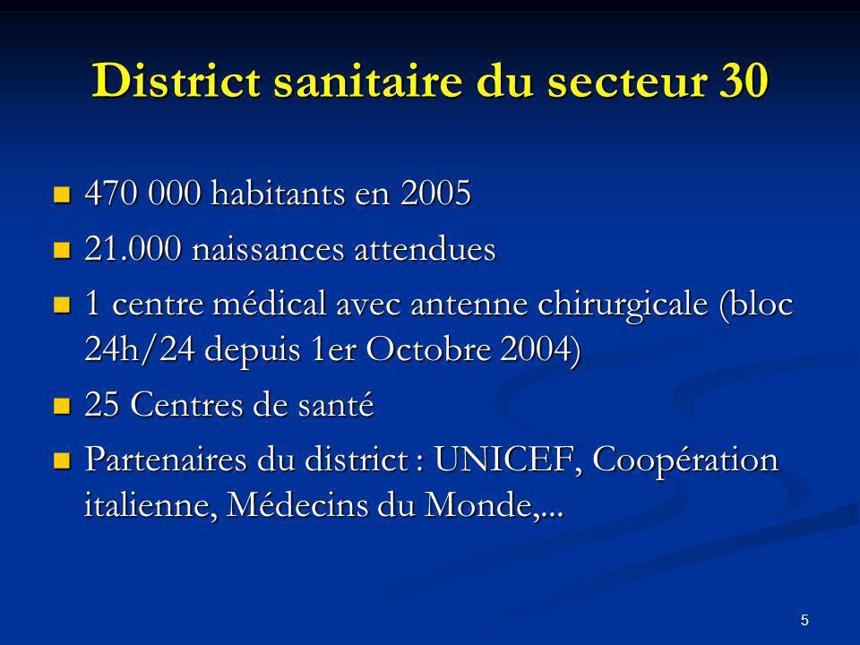 5 District sanitaire du secteur 30 470 000 habitants en 2005 470 000 habitants en 2005 21.000 naissances attendues 21.000 naissances attendues 1 centre médical avec antenne chirurgicale (bloc 24h/24 depuis 1er Octobre 2004) 1 centre médical avec antenne chirurgicale (bloc 24h/24 depuis 1er Octobre 2004) 25 Centres de santé 25 Centres de santé Partenaires du district : UNICEF, Coopération italienne, Médecins du Monde,...