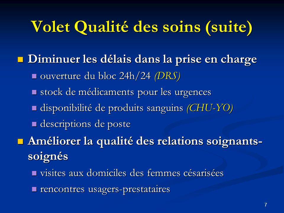 7 Volet Qualité des soins (suite) Diminuer les délais dans la prise en charge Diminuer les délais dans la prise en charge ouverture du bloc 24h/24 (DRS) ouverture du bloc 24h/24 (DRS) stock de médicaments pour les urgences stock de médicaments pour les urgences disponibilité de produits sanguins (CHU-YO) disponibilité de produits sanguins (CHU-YO) descriptions de poste descriptions de poste Améliorer la qualité des relations soignants- soignés Améliorer la qualité des relations soignants- soignés visites aux domiciles des femmes césarisées visites aux domiciles des femmes césarisées rencontres usagers-prestataires rencontres usagers-prestataires
