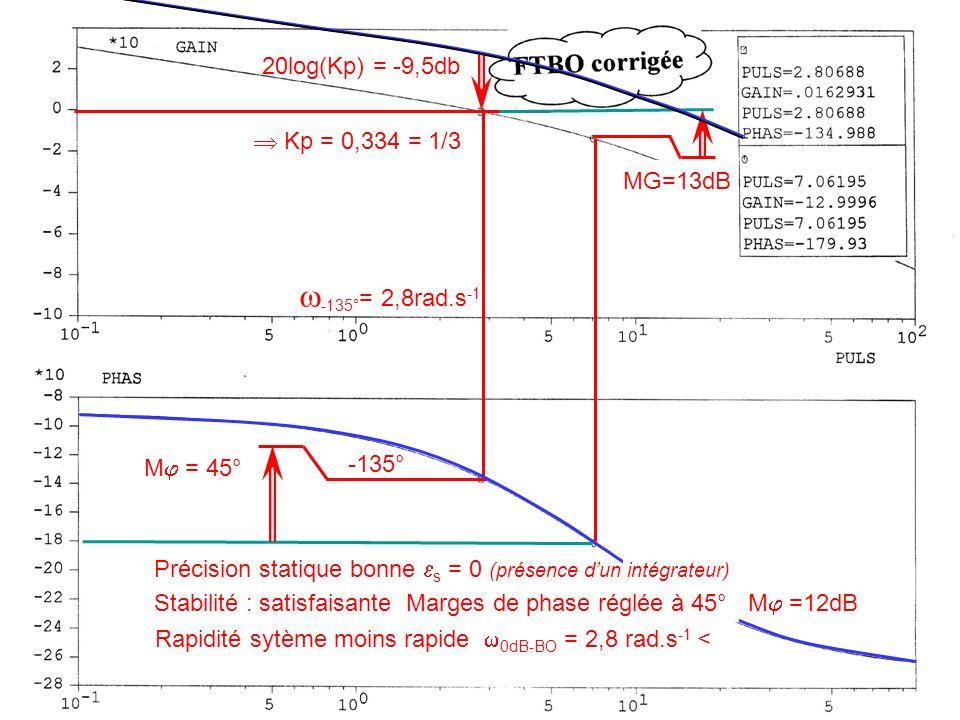 M = 45° -135° Rapidité sytème moins rapide 0dB-BO = 2,8 rad.s -1 < Précision statique bonne s = 0 (présence dun intégrateur) MG=13dB Stabilité : satisfaisante Marges de phase réglée à 45° M =12dB 20log(Kp) = -9,5db -135° = 2,8rad.s -1 Kp = 0,334 = 1/3