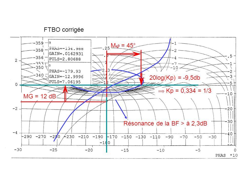 FTBO corrigée M = 45° MG = 12 dB Résonance de la BF > à 2,3dB 20log(Kp) = -9,5db Kp = 0,334 = 1/3
