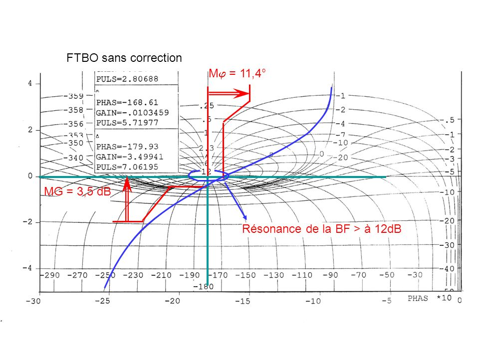FTBO sans correction M = 11,4° MG = 3,5 dB Résonance de la BF > à 12dB
