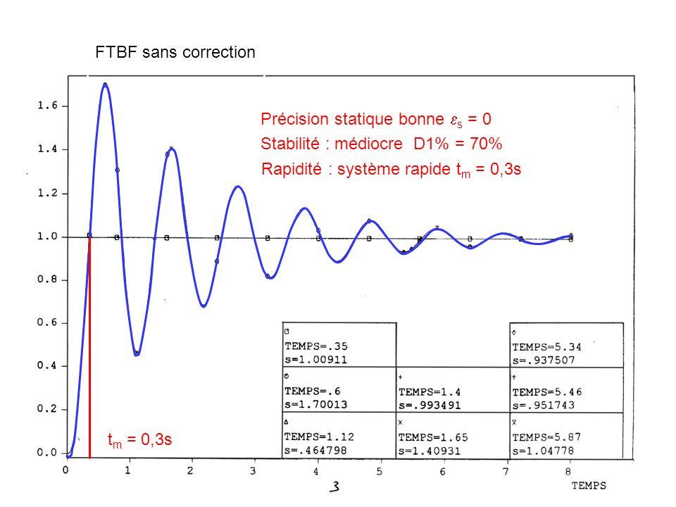 FTBF sans correction Rapidité : système rapide t m = 0,3s Précision statique bonne s = 0 Stabilité : médiocre D1% = 70% t m = 0,3s