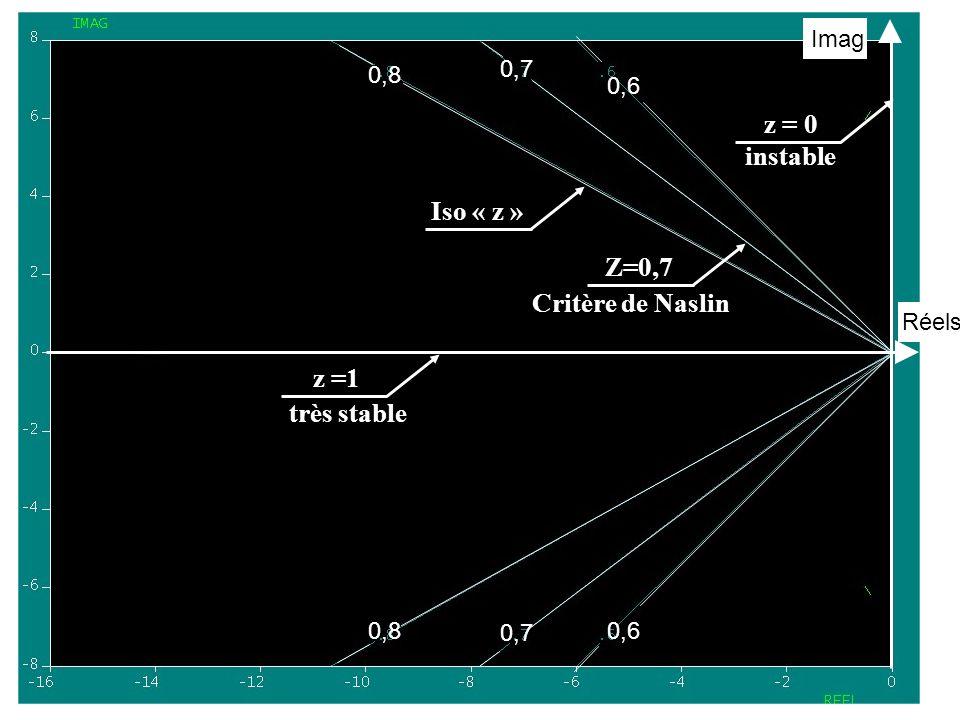 0,8 0,7 0,6 0,8 0,7 0,6 Réels Imag Iso « z » z = 0 z =1 instable très stable Z=0,7 Critère de Naslin