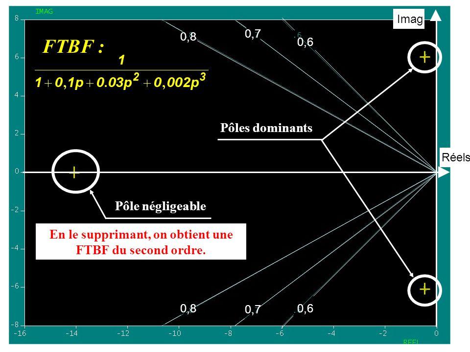 0,8 0,7 0,6 0,8 0,7 0,6 Réels Imag Pôle négligeable En le supprimant, on obtient une FTBF du second ordre.