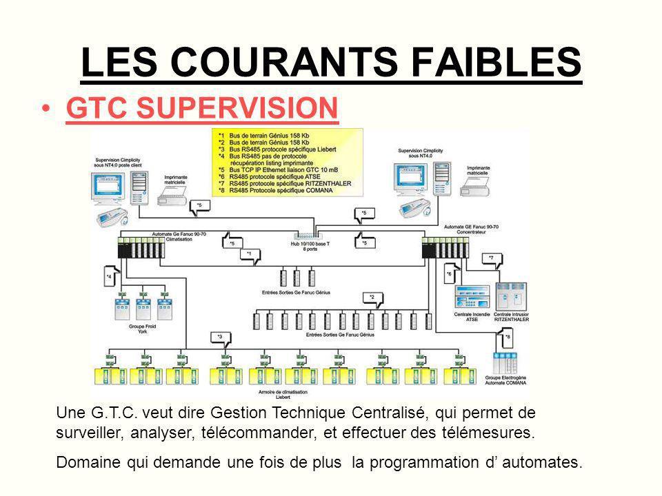 LES COURANTS FAIBLES CONTRÔLE D ACCES Dans le contrôle d accès, il faut inclure aussi la vidéo surveillance.
