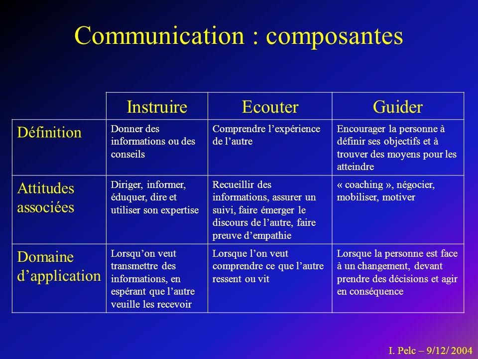 Communication : composantes InstruireEcouterGuider Définition Donner des informations ou des conseils Comprendre lexpérience de lautre Encourager la p