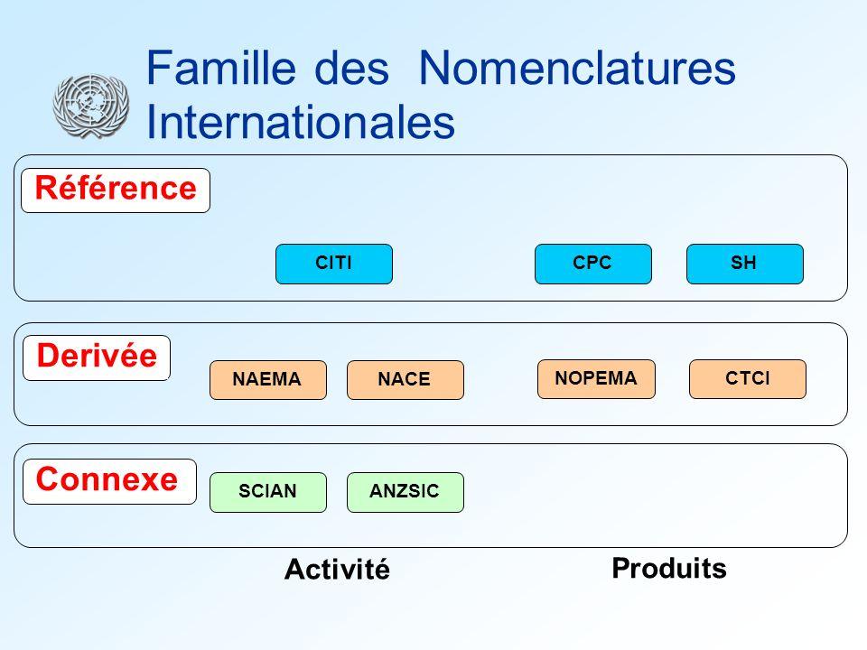 CITINAEMANACE SCIAN ANZSICNOPEMACTCI Derivée Connexe CPCSH Référence Famille des Nomenclatures Internationales Activité Produits