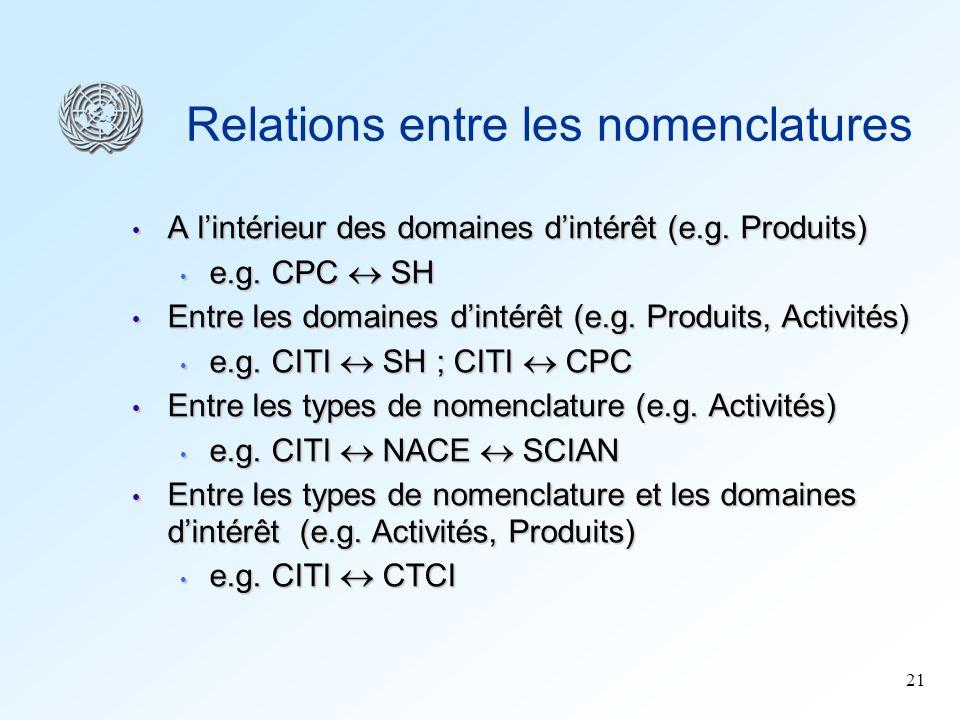 21 Relations entre les nomenclatures A lintérieur des domaines dintérêt (e.g. Produits) A lintérieur des domaines dintérêt (e.g. Produits) e.g. CPC SH